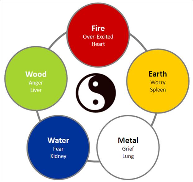fiveelements